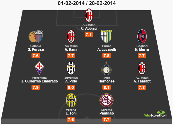 top-11-italia-mese-febbraio-2014