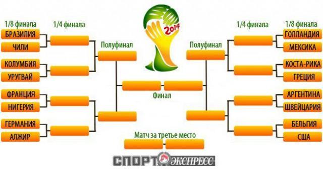 Календарь игр чемпионата мира футболу 2014