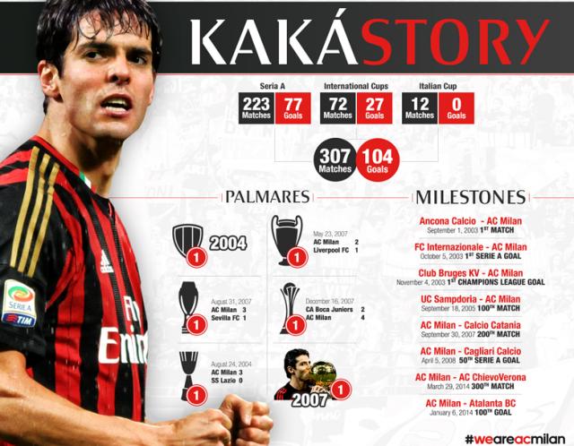kaka-story