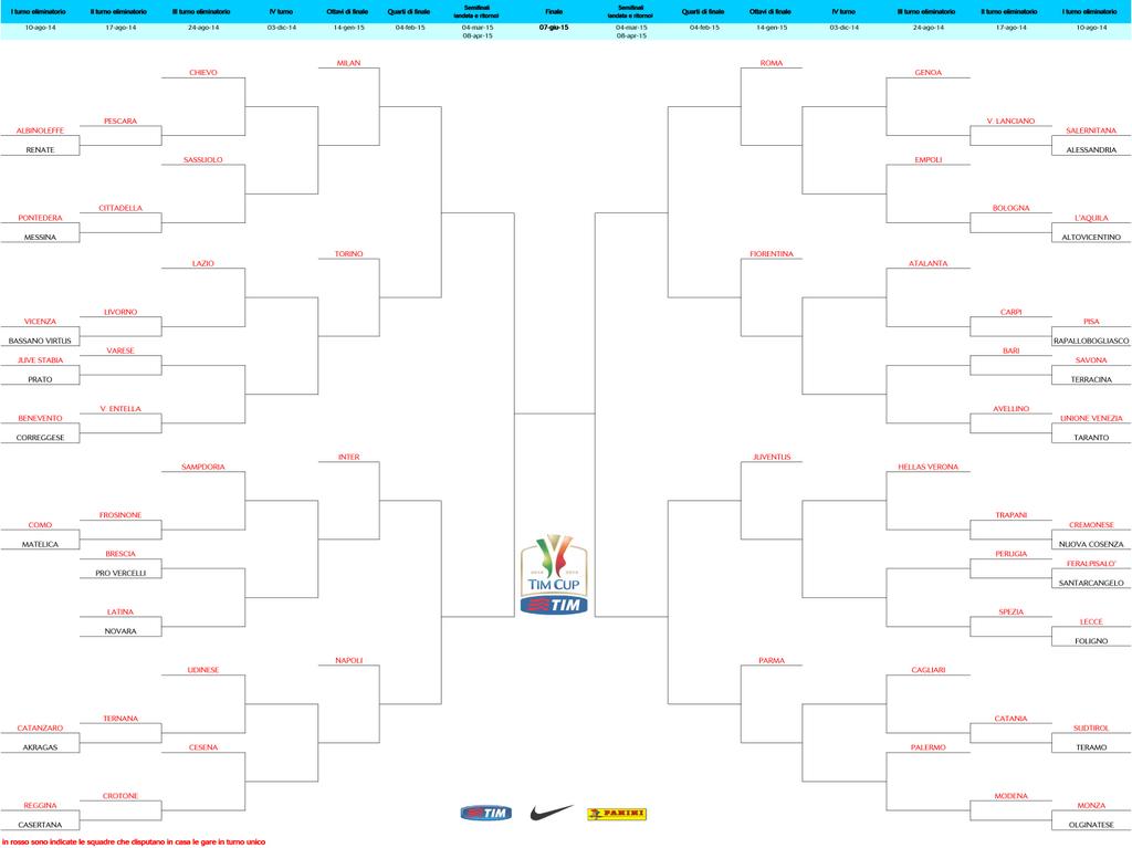 Схема проведения Кубка Италии