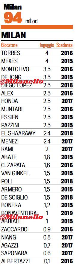 Зарплаты футболистов Милана