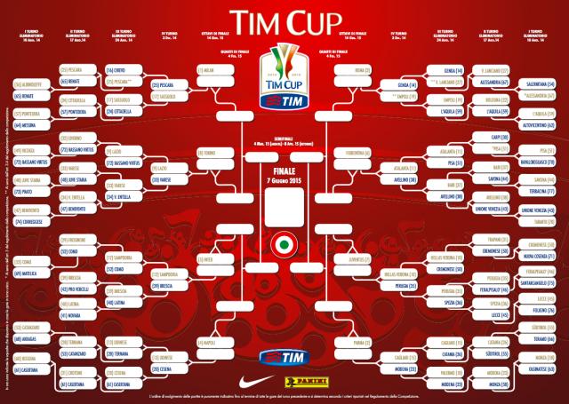 Схема проведения Кубка Италии 2014/15
