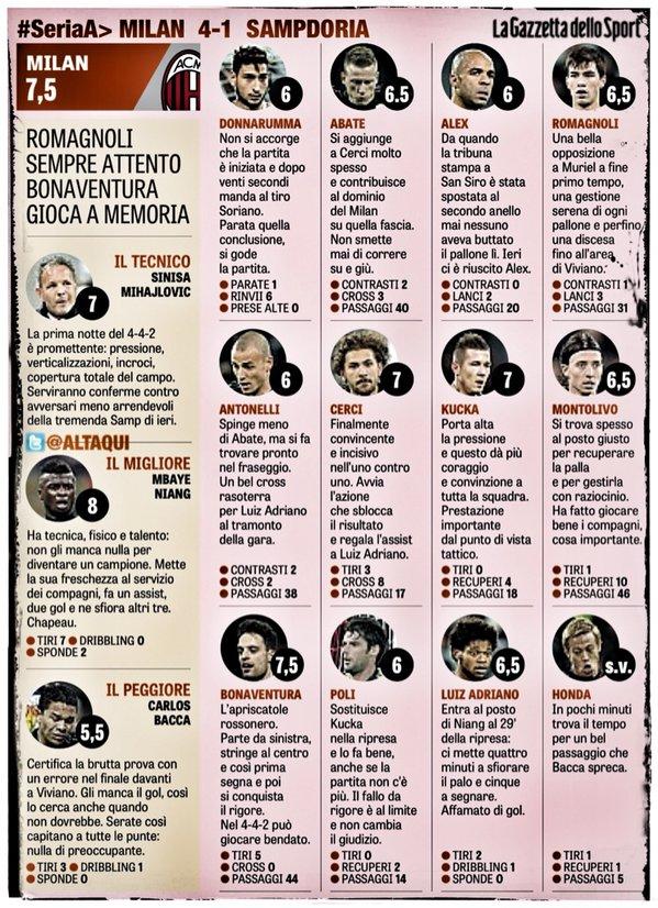 Оценки GdS Милану за матч против Сампдории
