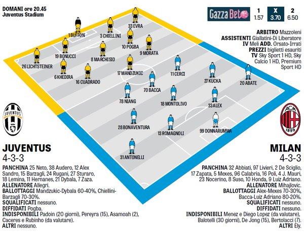 Вероятные стартовые составы на матч Ювентус - Милан