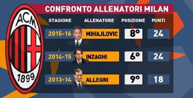 Успехи трех последних тренеров Милана