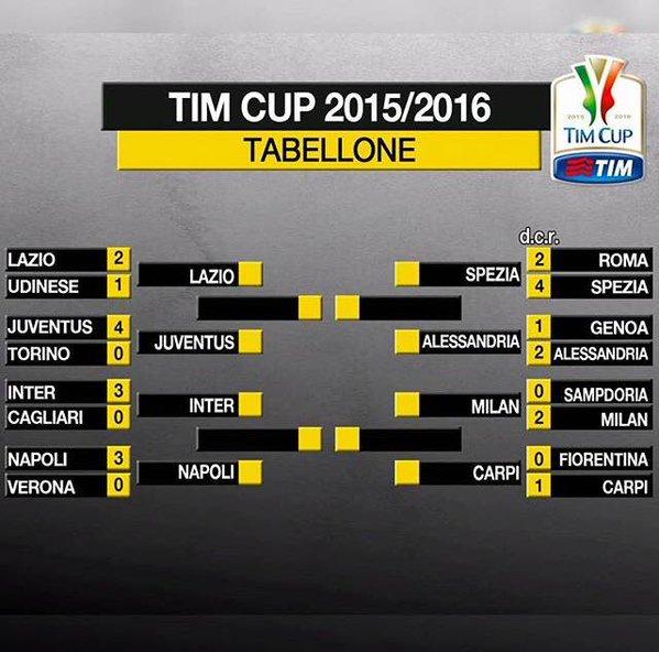 схема 1/4 финала кубка италии