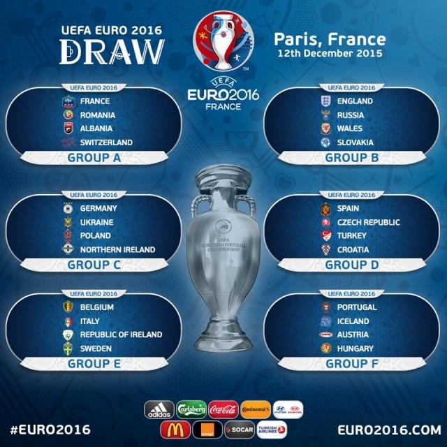 Результаты жеребьевки Евро 2016