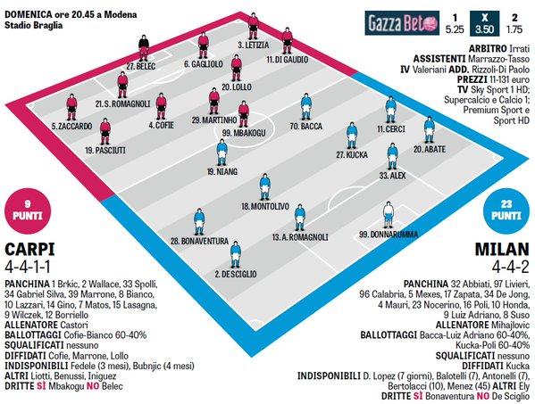 Вероятные стартовые составы на матч Карпи - Милан