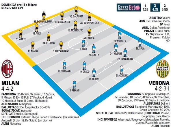 Вероятные стартовые составы на матч Милан - Верона от сегодняшнего издания GdS