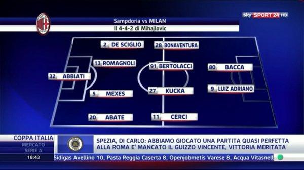 Вероятный стартовый состав Милана на матч Кубка Италии против Сампдории по версии Sky Sport 24