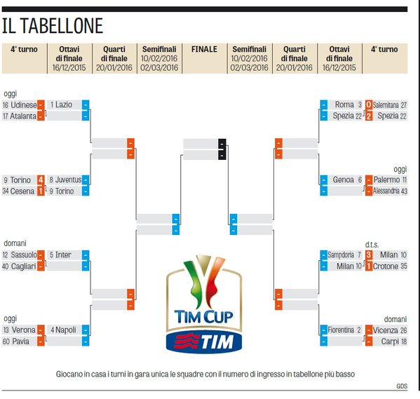 Календарь проведения матчей 1/8 финала Кубка Италии