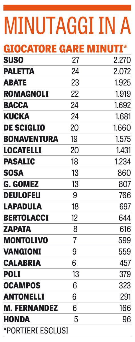 Статистика проведенных матчей и сыгранных минут в этом сезоне Серии А