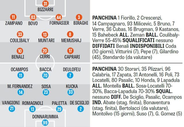 Вероятные стартовые составы матча Пескара - Милан