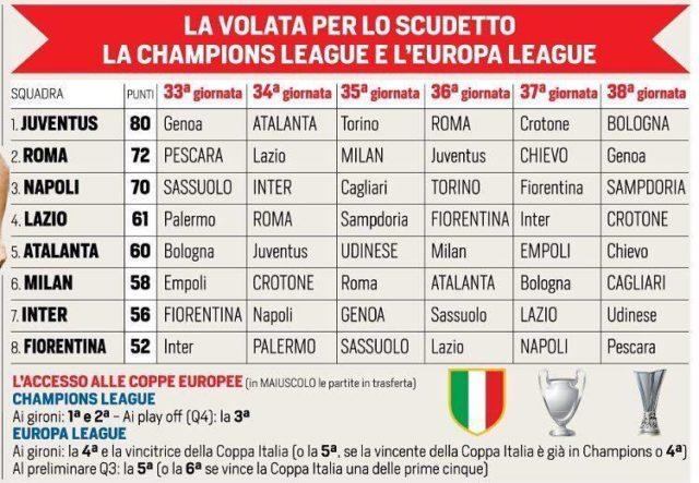 До окончания сезона Серии А осталось 6 туров - изучаем соперников