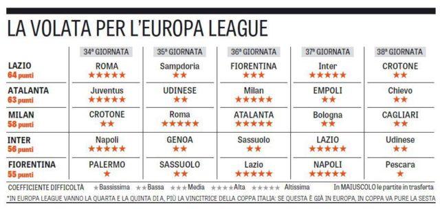 Оставшиеся матчи Серии А в борьбе за Лигу чемпионов