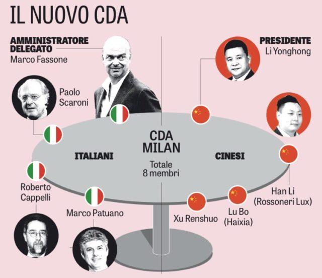 Новое руководство Милана