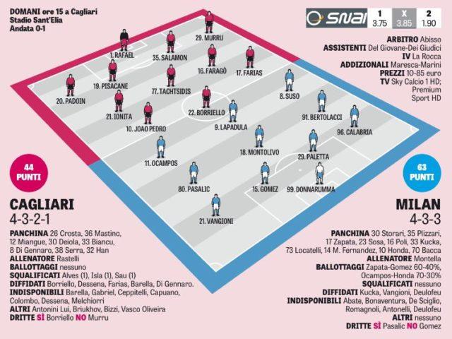 Кальяри - Милан: вероятные стартовые составы от GdS