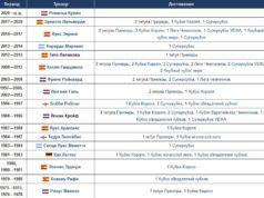 «Барса» была лучшей командой в Европе в диапазоне 2008 – 2012 годах
